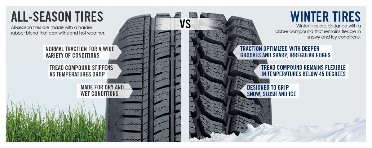All-Season vs. Winter Tire Graphic