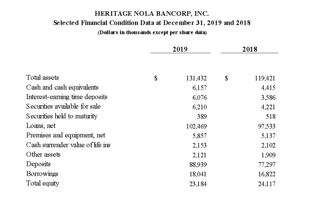 Heritage NOLA BanCorp, Inc. Selected Financial Condition Data Table