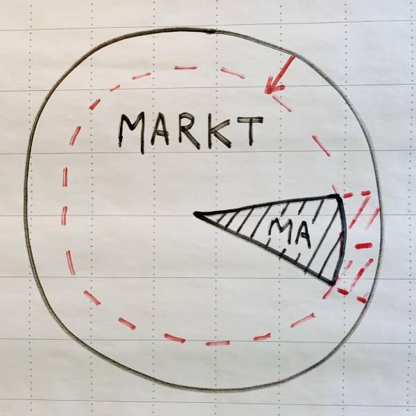 De markt na Corona