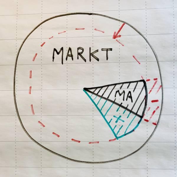 Marktaandeel vergroten in een krimpende markt