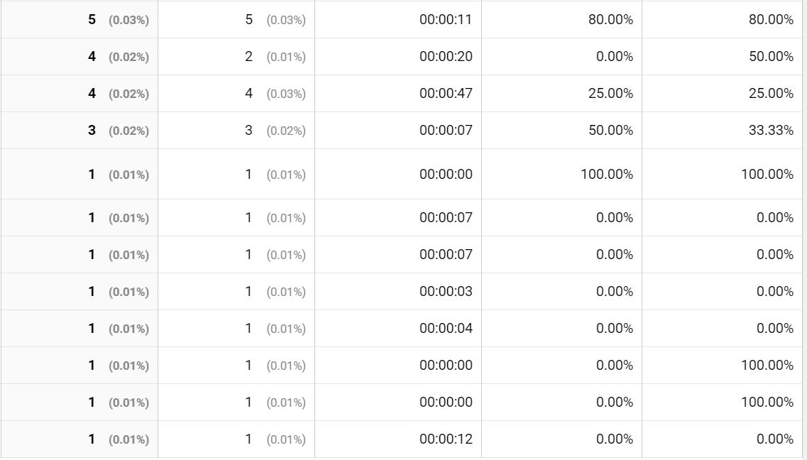 Screenshot of least performing pages in Content Drilldown in Google Analytics
