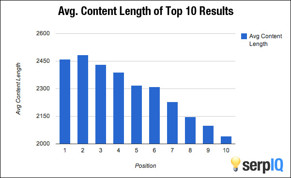 avg. content length of top 10 search results