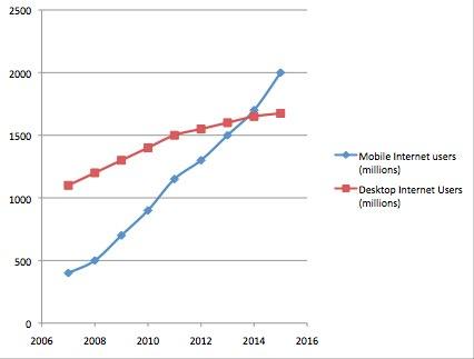mobile vs desktop internet users graph