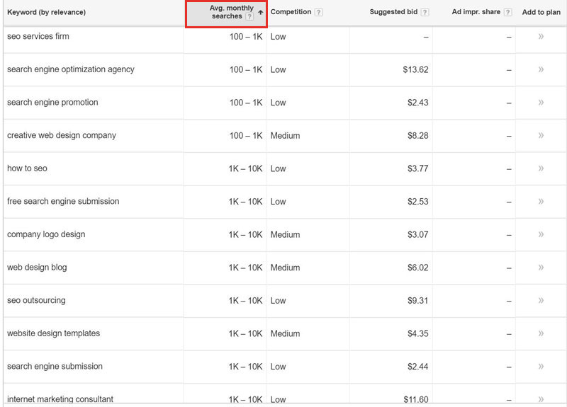 Keyword planner search results
