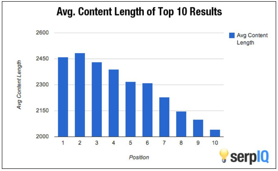 graph of Average content length in top 10 search results