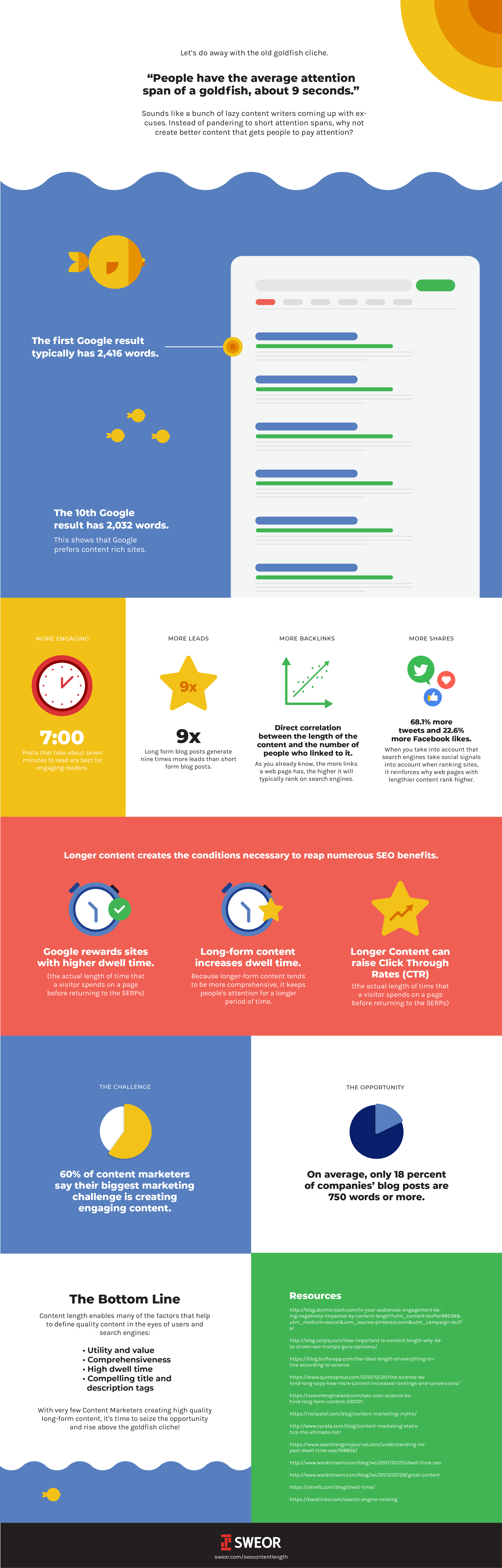 SEO Content Length Infographic