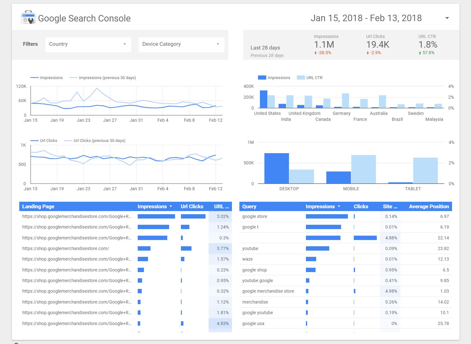Google Search Console Sample
