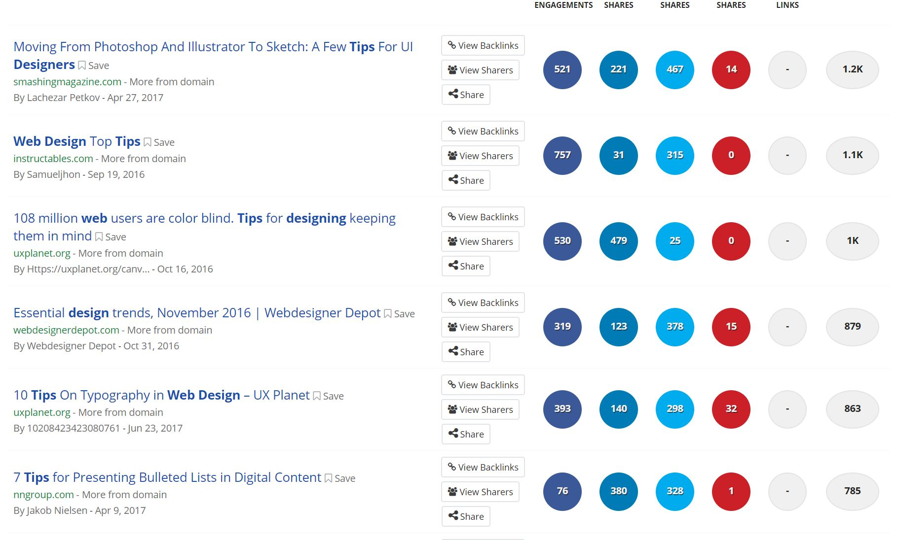 BuzzSumo results page example