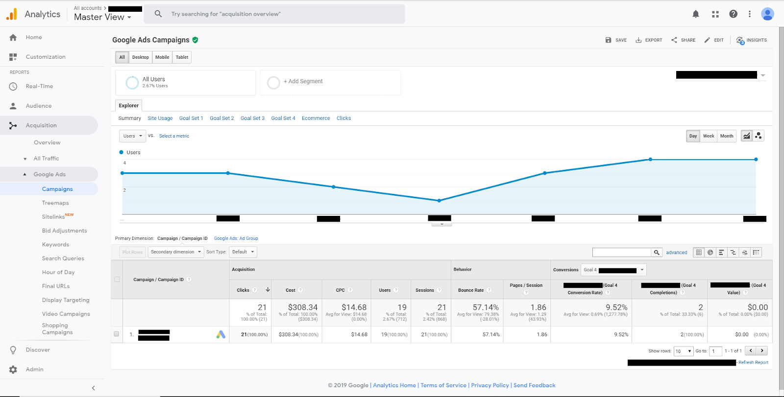 Google Analytics Ads Report Screenshot