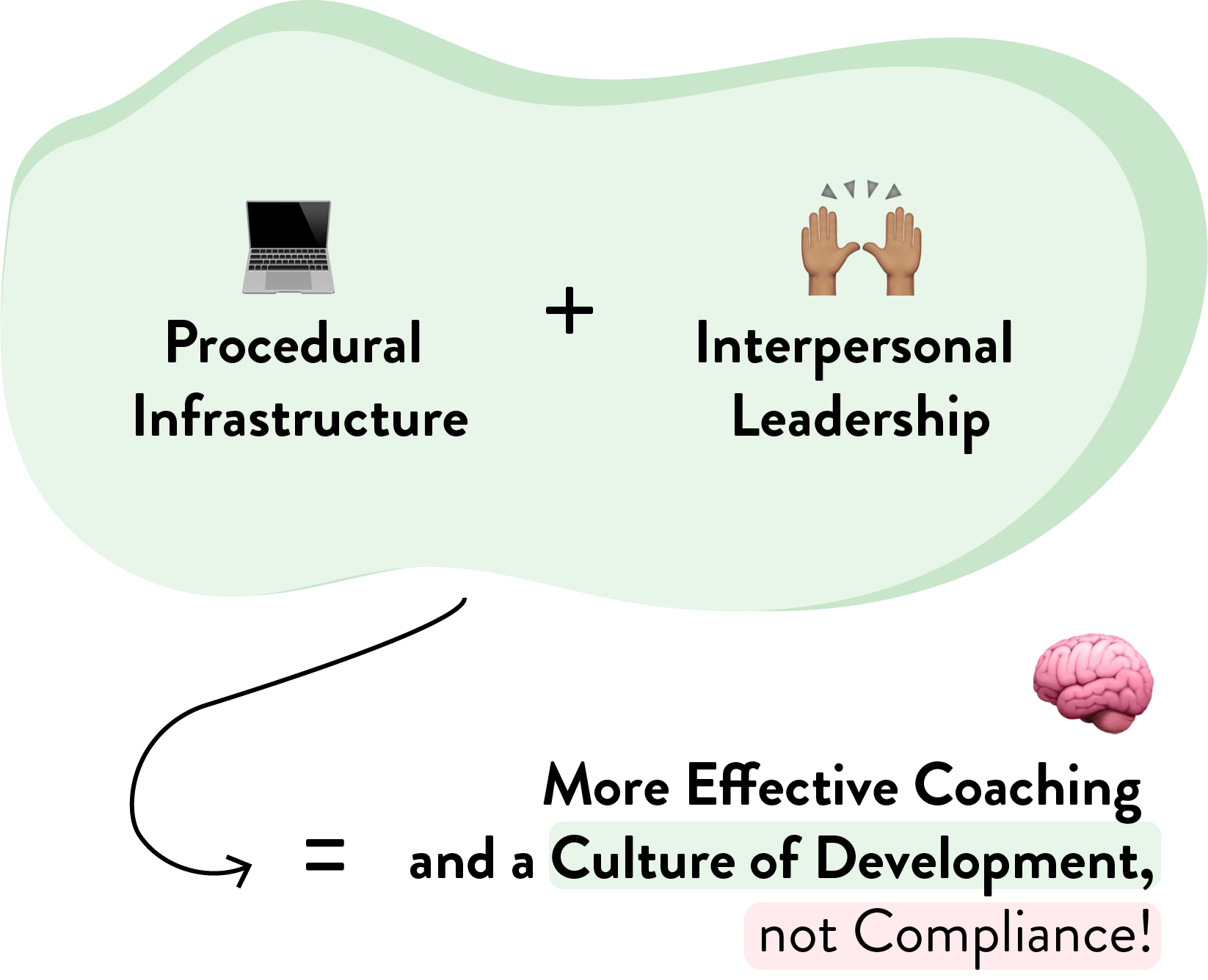 procedural infrastructure + interpersonal leadership graphic@2x