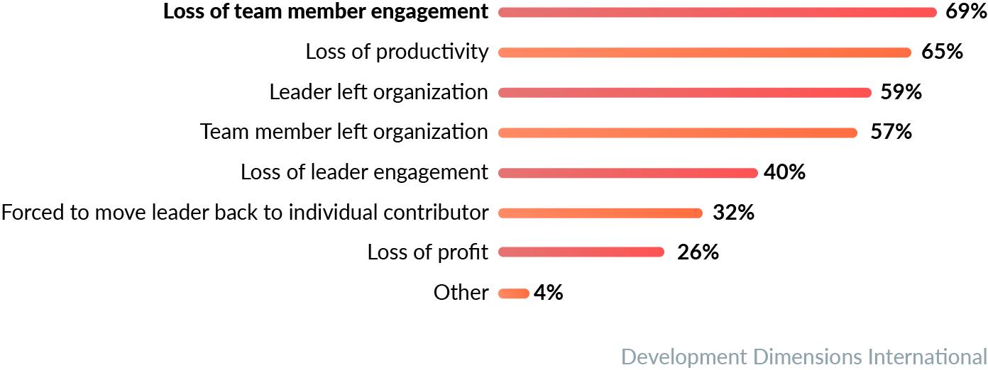 loss of team memeber engagement graphic@2x