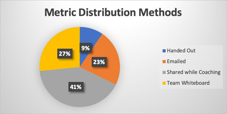 metrics distribution method