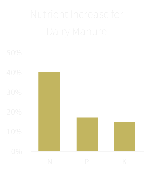 Increasing the nutrient content of dairy manure