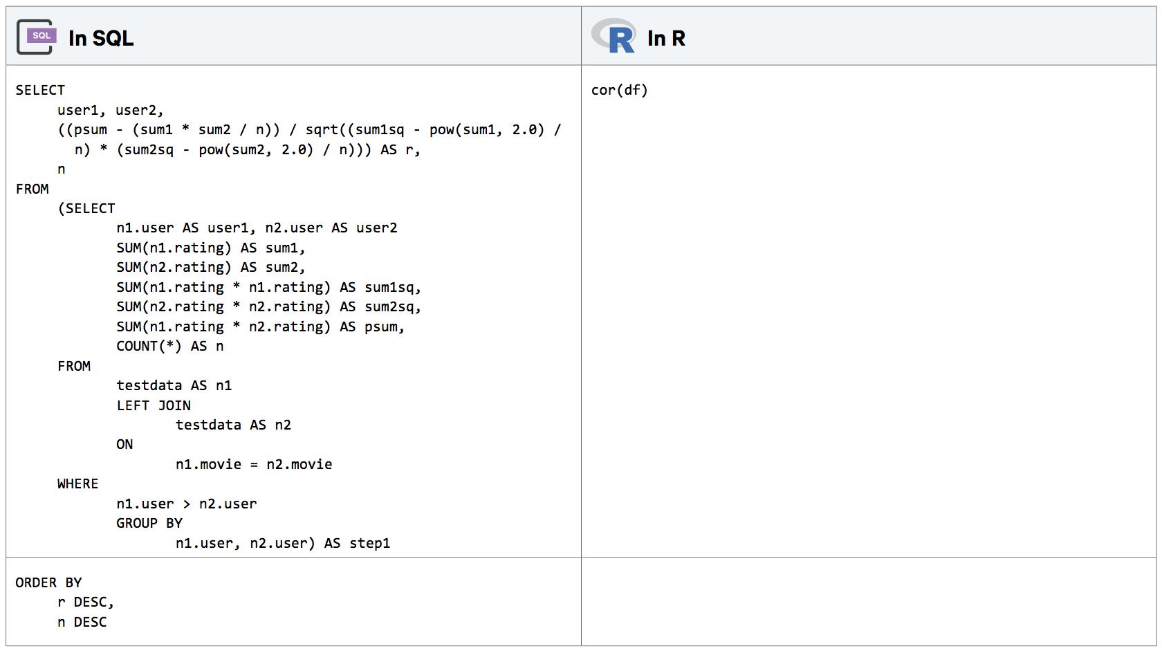 R & Python 101: Advanced Statistical Analysis