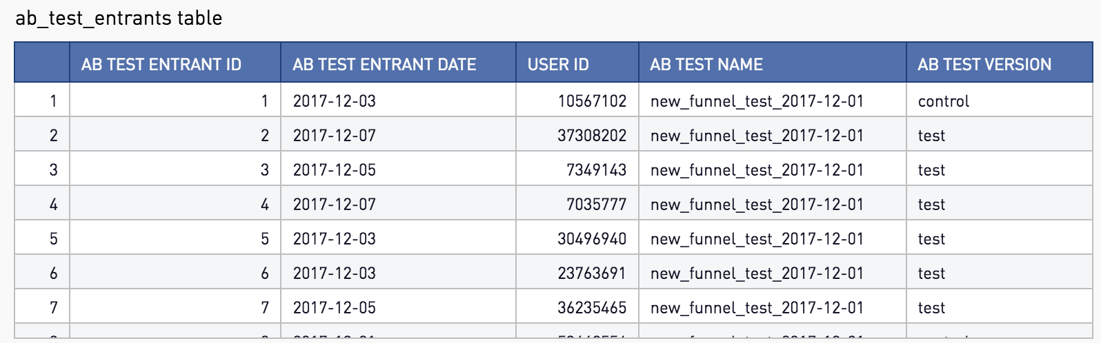 A/B Test Reporting and Visualization in SQL