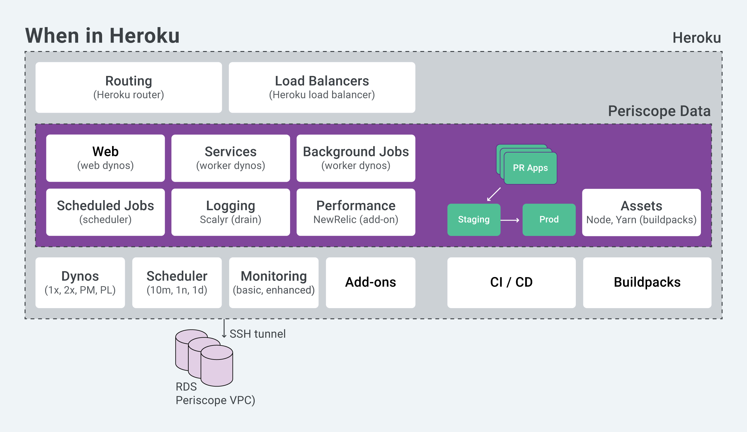 9 Lessons Learned Migrating From Heroku To Kubernetes with Zero Downtime
