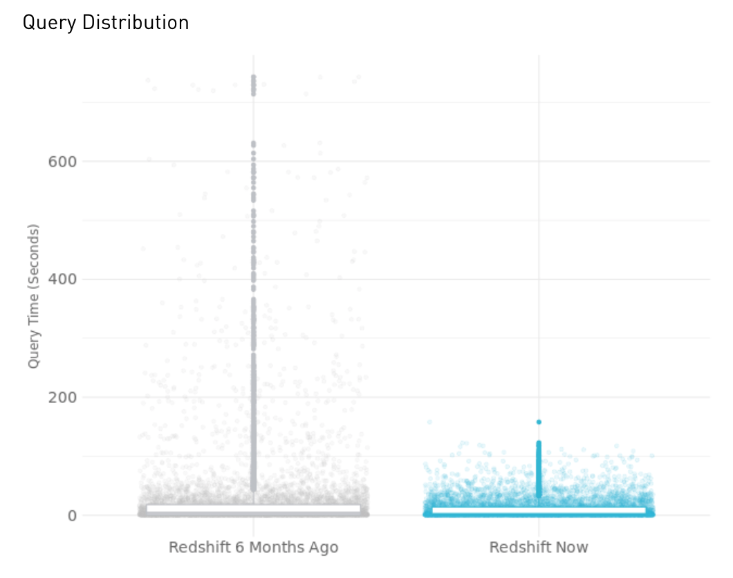 Amazon Redshift Software Updates Improve Query Speed by 2 4x
