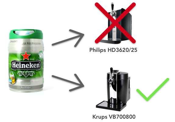 illustration Heineken non compatible