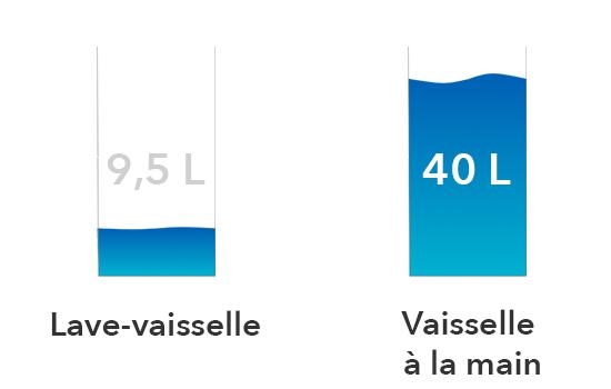 illustration economie eau lave vaisselle