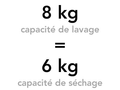 illustration difference capacité lavage et sechage