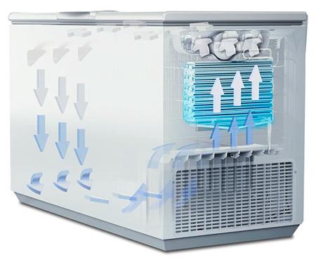 illustration efficacite systeme de refroidissement congelateur coffre