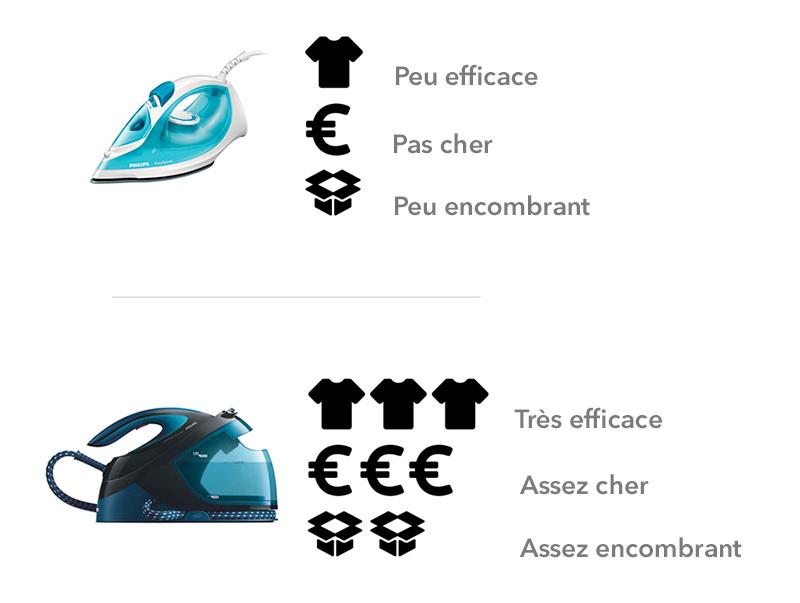 illustration Différence efficacité / prix / encombrement