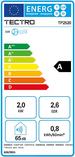 Etiquette Energie Tectro TP2520