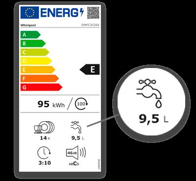 Illustration consommation eau sur etiquette energie