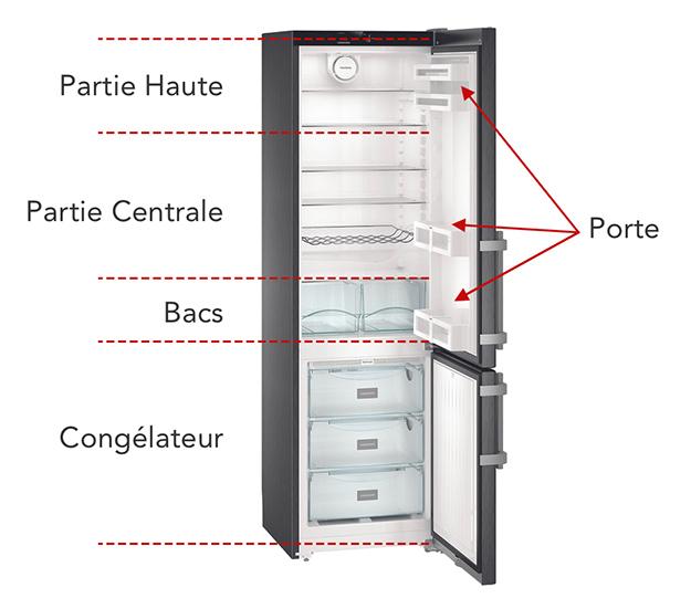 Illustration Zones rangement frigo