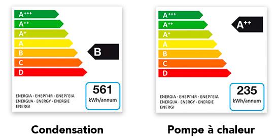 illustration consommation energie seche linge