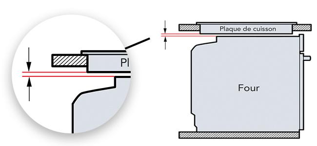 illustration espacement four encastrable plaque de  cuisson