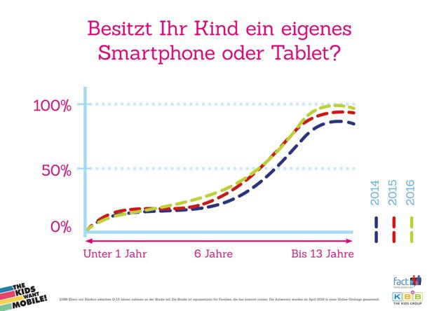 Besitz ihr Kind ein eigenes Smartphone oder Tablet
