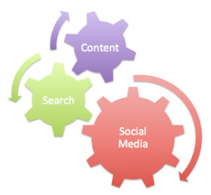 search, social media, and content cogs turning