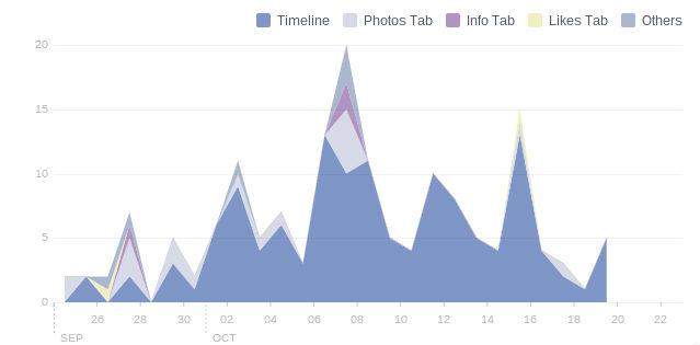 facebook insight 5