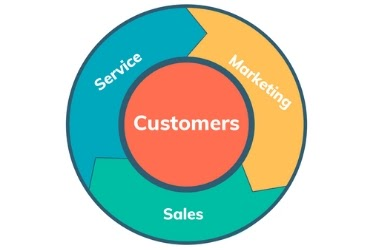 Flywheel model - Customers in the middle. Service, marketing and sales surrounding the customer.