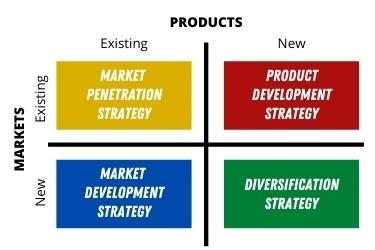 The Ansoff Matrix Chart