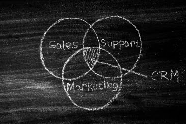 Venn diagram: Sales, Support and Marketing middle area is CRM