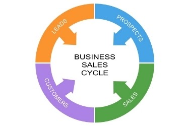 Business Sales Cycle Graphic - Leads, Prospects, Sales, Customers