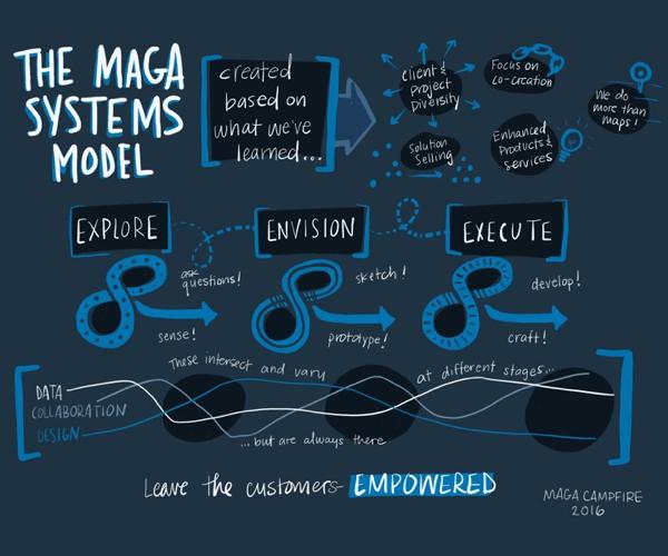 Maga Systems Model: Explore, Envision, Execute