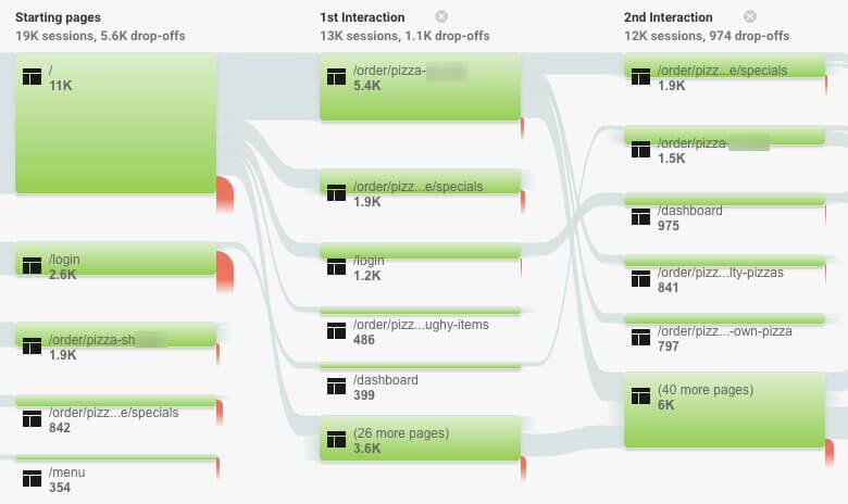 Google Analytics for Restaurants users flow report
