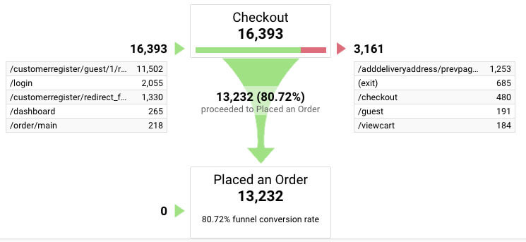 Google Analytics for Restaurants funnel visualization