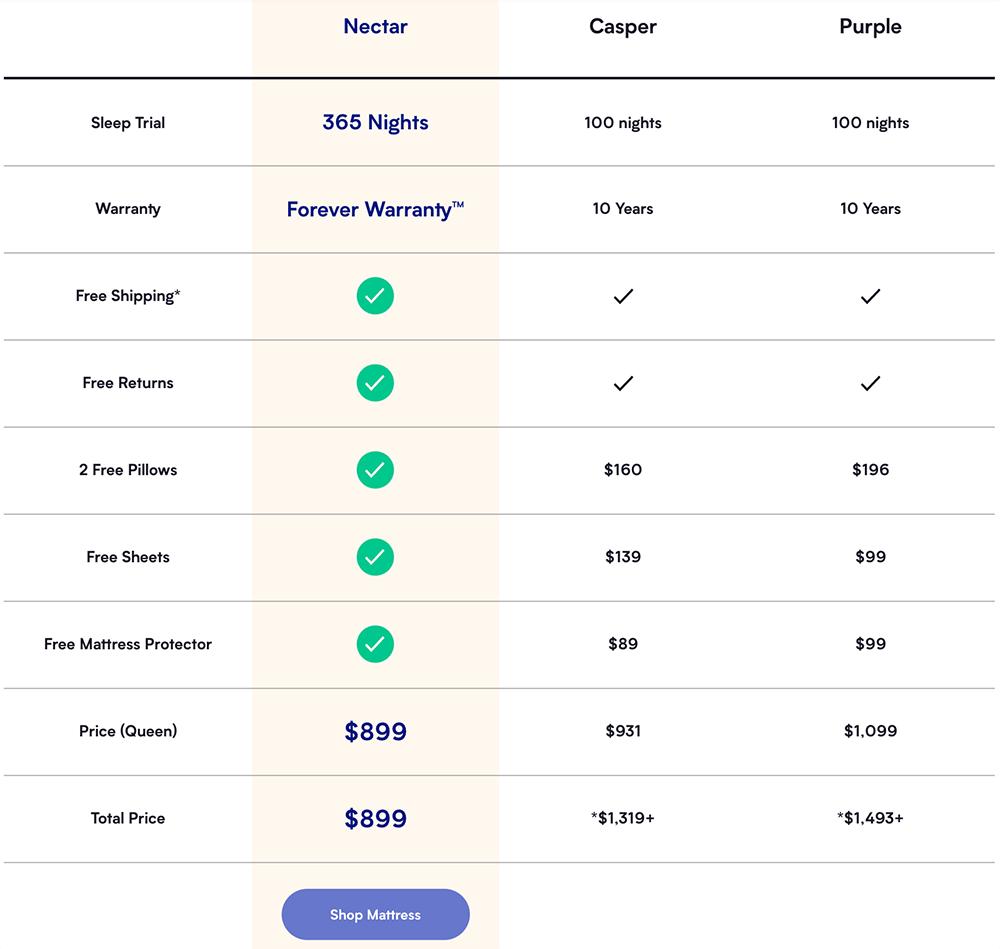 Nectar comparison chart