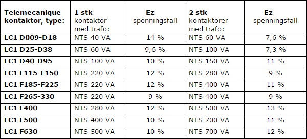 Contactor test | SEKO Elektroteknikk AS