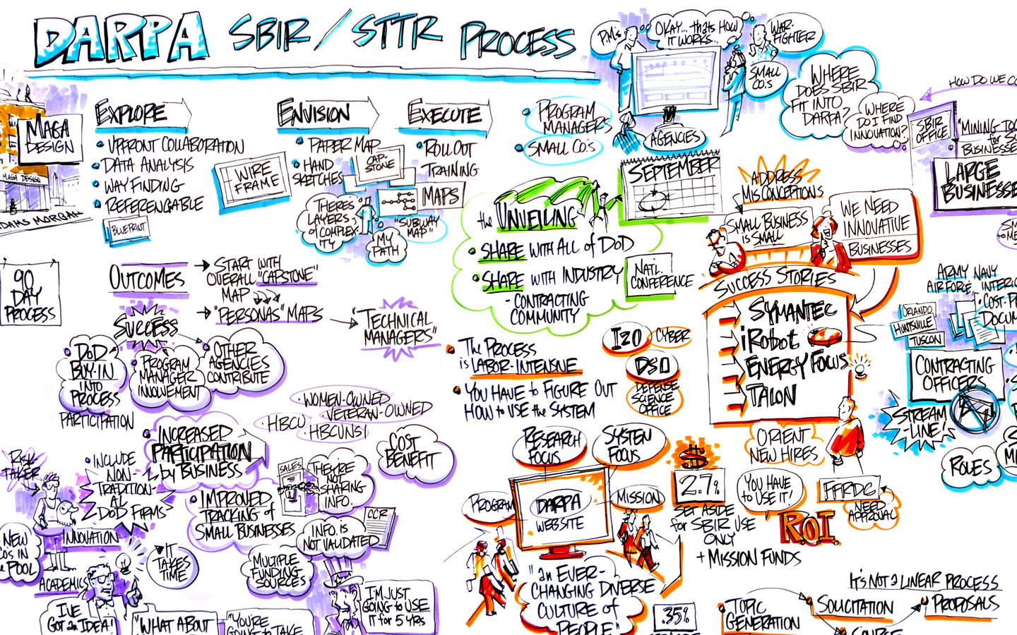 SBIR Process Mapping and Communications Program