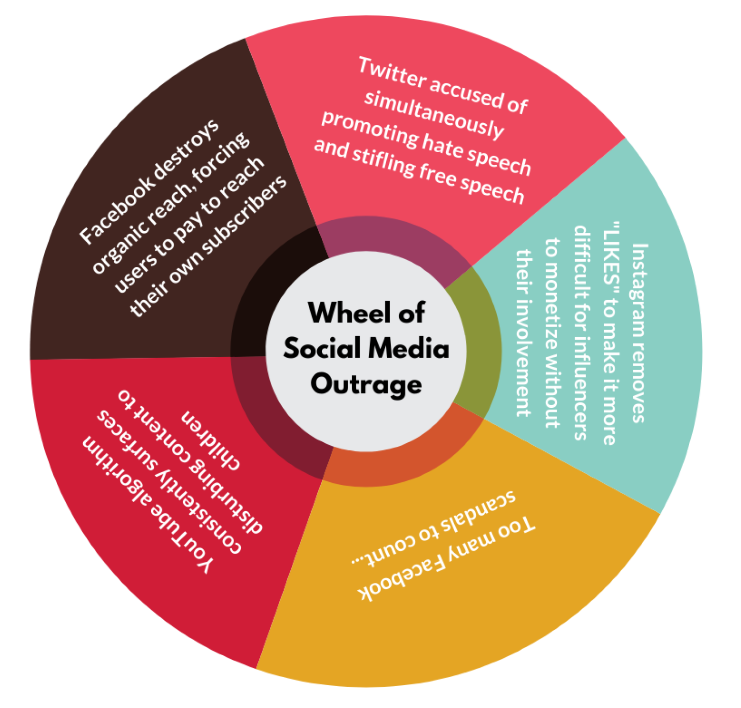 wheel of social media outrage