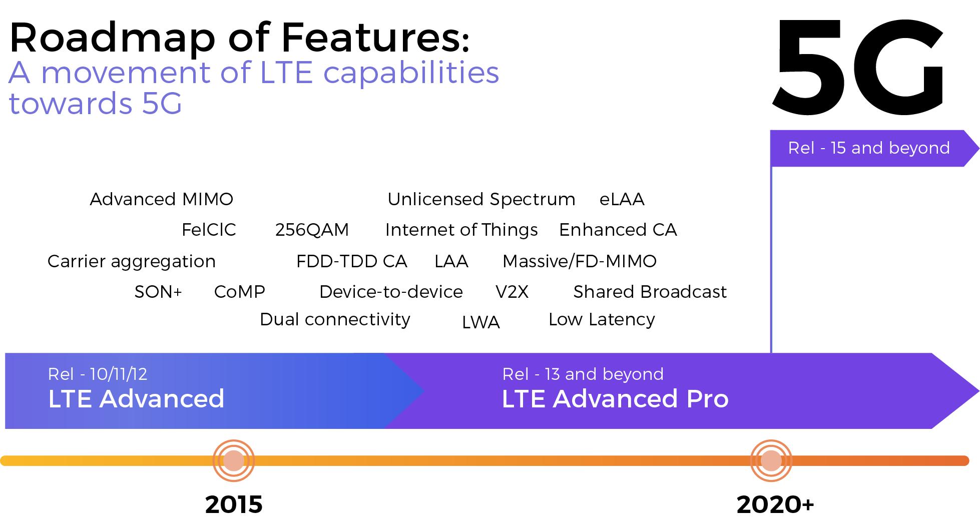 Leverege | Unlicensed LTE Explained