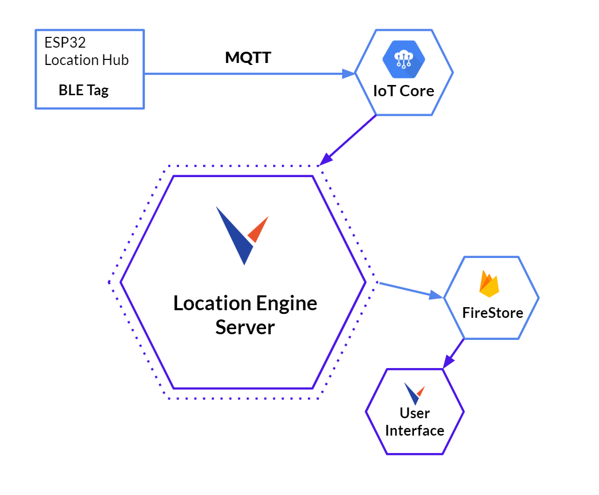 Leverege | Prototyping a Dynamic Indoor Positioning Solution
