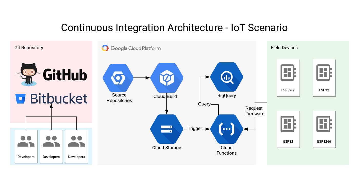 Leverege | Serverless Continuous Integration and OTA Update Flow for