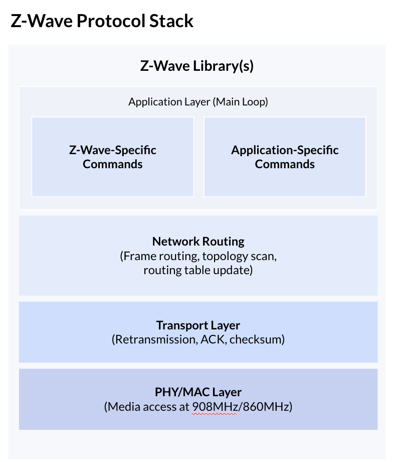 Leverege | Smart Home Technologies: Zigbee, Z-Wave, Thread and Dotdot