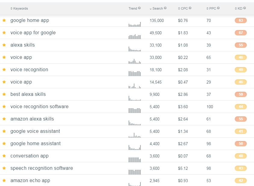 SEO Keyword Research for Niche Industry